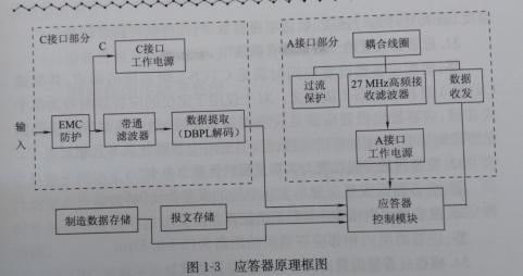 答:应答器工作原理框图如图1-3所示,其工作过程如下