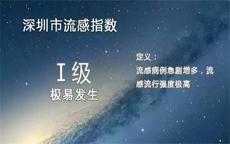 流感已致香港327人死亡,深圳、杭州也发现了