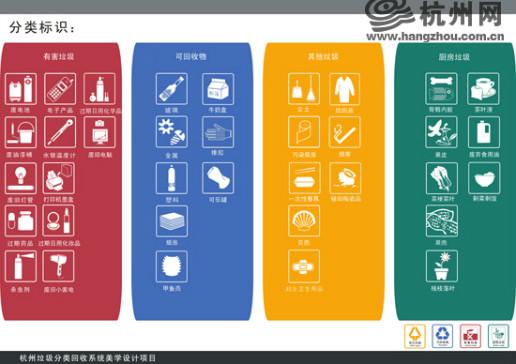 可回收物(宝石蓝色垃圾桶):再生利用价值较高,能进入废品回收渠道的垃圾。 主要包括:纸类(报纸、传单、杂志、旧书、纸板箱及其它未受污染的纸制品等)、金属(铁、铜、铝等制品)、玻璃(玻璃瓶罐、平板玻璃及其他玻璃制品)、除塑料袋外的塑料制品(泡沫塑料、塑料瓶、硬塑料等)、橡胶及橡胶制品、牛奶盒等利乐包装、饮料瓶(可乐罐、塑料饮料瓶、啤酒瓶等)等。 厨房垃圾(绿色垃圾桶):厨房产生的食物类垃圾以及果皮等。 主要包括:剩菜剩饭与西餐糕点等食物残余、菜梗菜叶、动物骨骼内脏、茶叶渣、水果残余、果壳瓜皮、盆景等植物的残