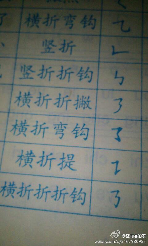 请问谁可以告诉我汉字书写笔画中为什么会有两个横折弯钩?