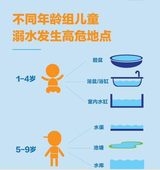 暑假已至,如何防范儿童溺水?