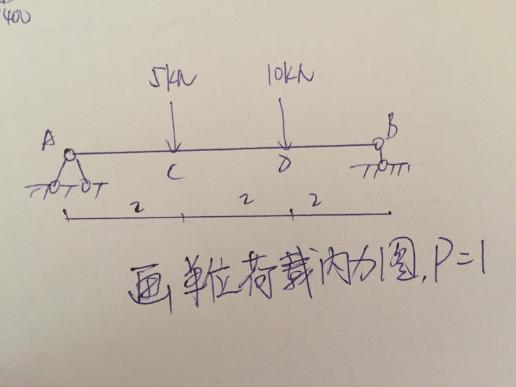 结构力学中单位荷载内力图怎么画