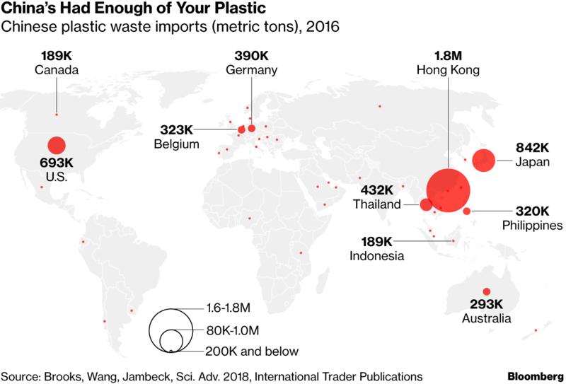 """印媒:中国拒收""""洋垃圾""""后,全球有上亿吨塑料垃圾亟待处理"""