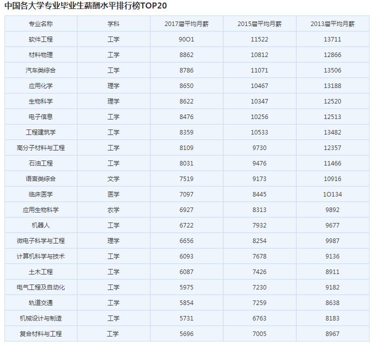中国毕业生收入大幅下降