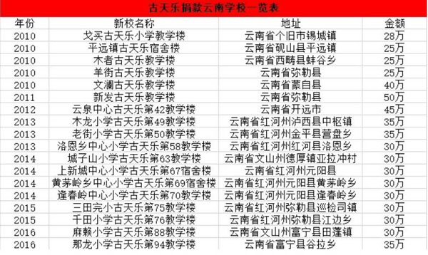 烂片王古天乐8年捐了97所贫困地区小学 远超拍片数