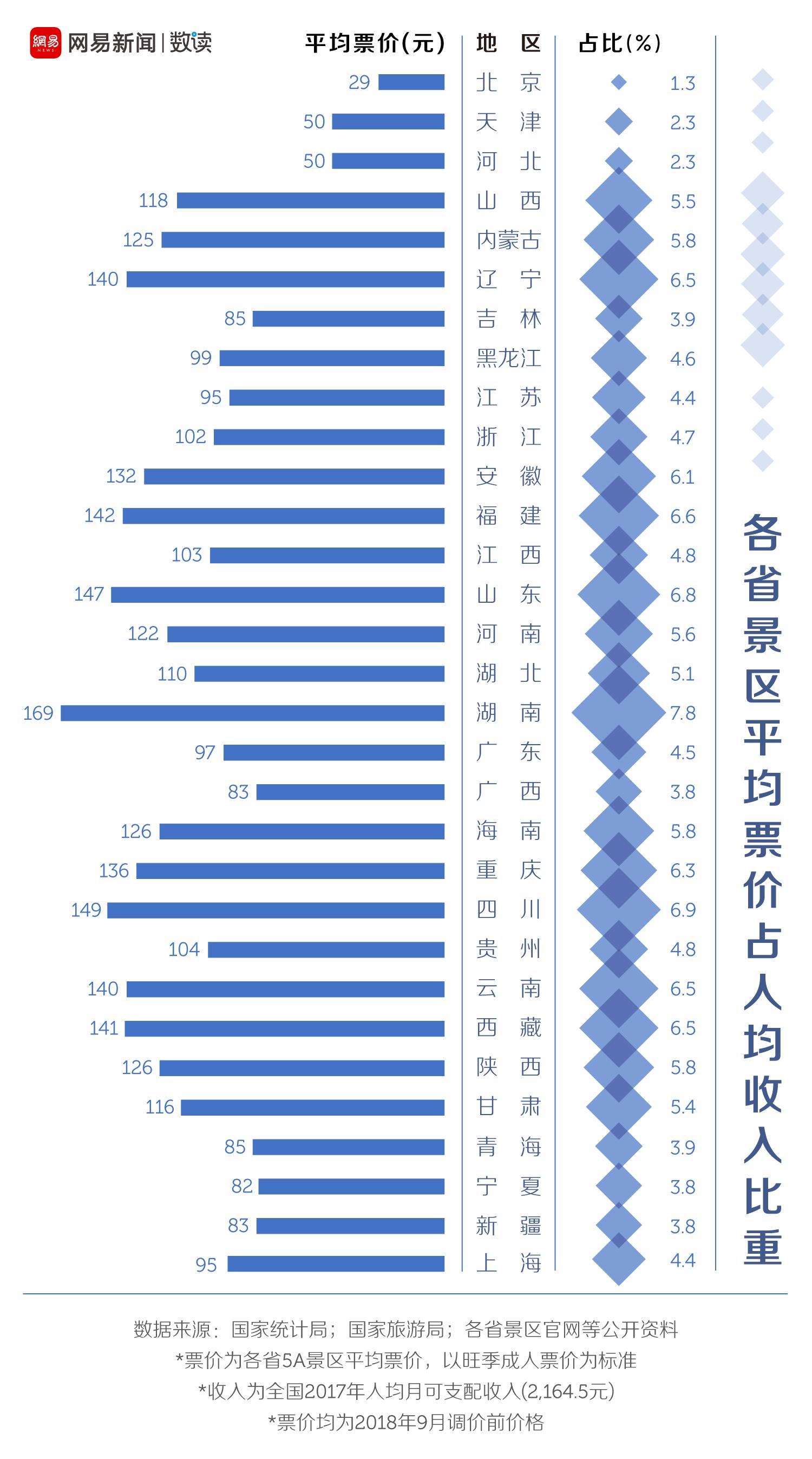 中国的景区门票,到底为什么这么贵?