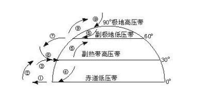 为啥说气压带和风带是三圈环流的地图片